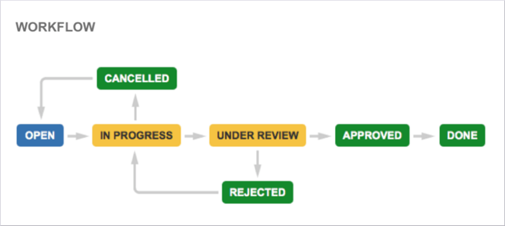 Workflows - JIRA Core