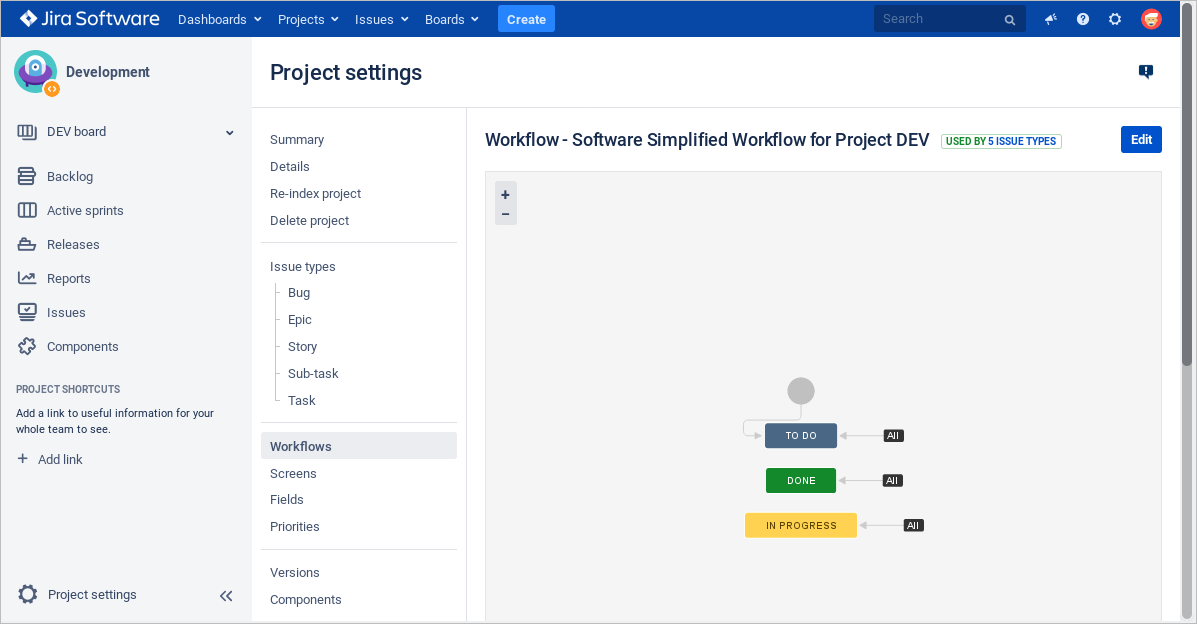 Workflow- Jira Software
